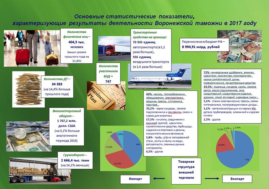 Пассажиропоток в зоне деятельности Воронежской таможни выше уровня прошлого  года почти на 32 %, стабильно растут и объемы экспортных поставок, ... 3baad85811b
