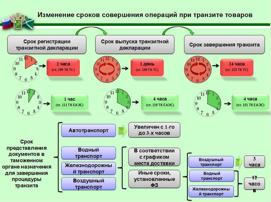 Деньги под залог ПТС в Санкт-Петербурге: кредит под залог