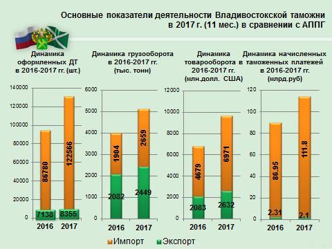 Общедекларационный массив по всем таможенным процедурам составил более 130  тысяч деклараций, что на 40 % превышает показатели прошлого года. ab9b819074a