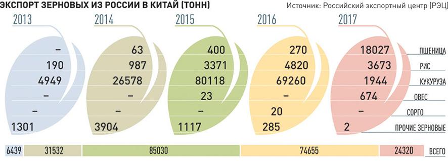 7d93d0954 В Китае есть дефицит по поставкам пшеницы в 4 миллиона тонн. И около  миллиона тонн вполне может покрыть зерно сибирских регионов, отмечают  эксперты.