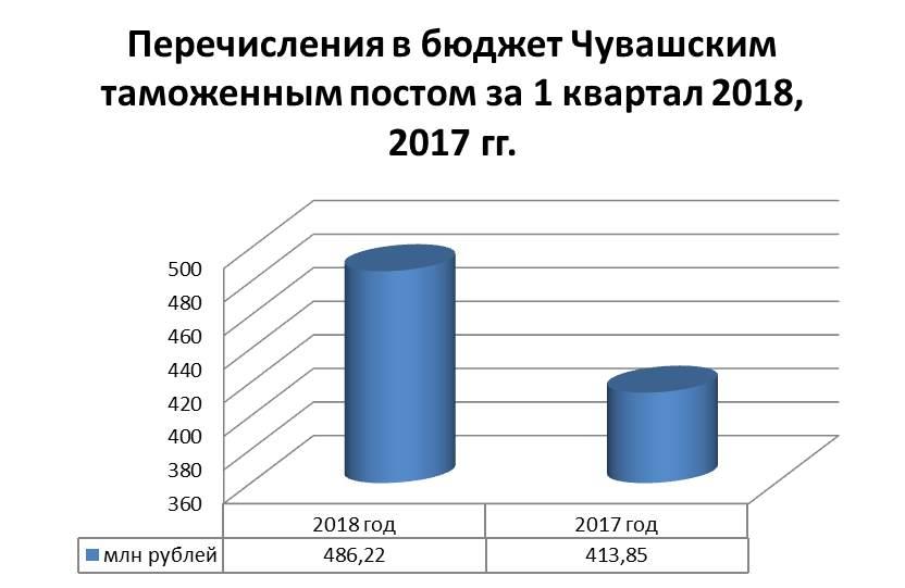 0d4c5c976402e За 3 месяца 2018 года Чувашским таможенным постом Нижегородской таможни  перечислено в федеральный бюджет – 486,22 млн руб. За аналогичный период  прошлого ...