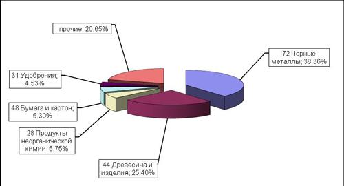 8eaaa77bb3c2 Основные группы товаров, экспортируемые из РФ в регионе деятельности  Балтийской таможни за январь – апрель 2018 года