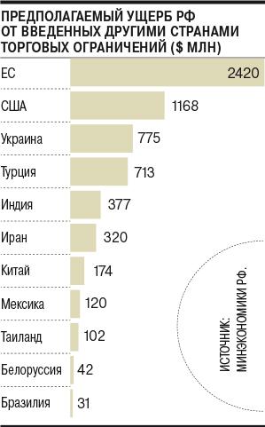 пользуясь таблицей 22 в приложениях проведите сравнение стран