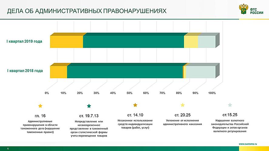 8b3790bdb Приняты решения (назначены наказания) по 259 делам об административных  правонарушениях на сумму 318,5 миллионов рублей.